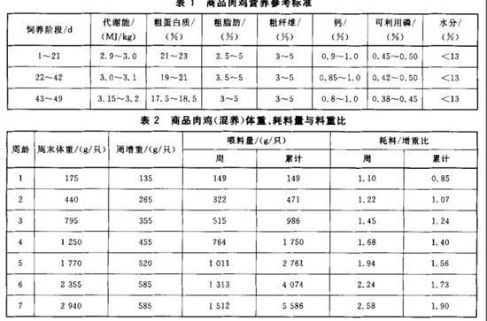 GB/T 19664-2005商品肉鸡生产技术规程