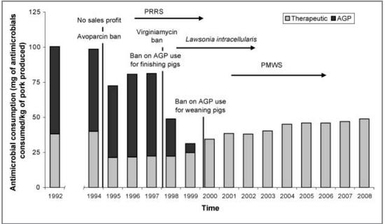 1992年至2007年丹麦猪生产系统用于促生长(黑色条状)和治疗用(灰色条状)的抗生素的消费量/Changes in the use of antimicrobials and the effects on productivity of swine farms in Denmark